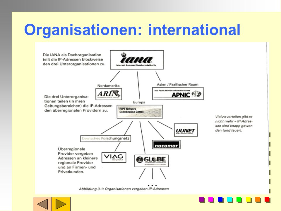 Organisation: Namen = Domains Jedes Gerät ( PC, Server, Drucker, Maschine,...= in Internet hat einen eigenen eindeutigen Namen, so dass man es gezielt