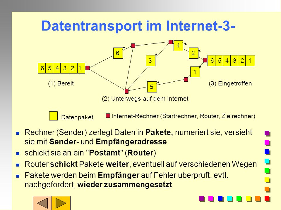 Datentransport im Internet-2- n Rechner (Sender) zerlegt Daten in Pakete, nummeriert sie, versieht sie mit Sender- und Empfängeradresse n schickt sie