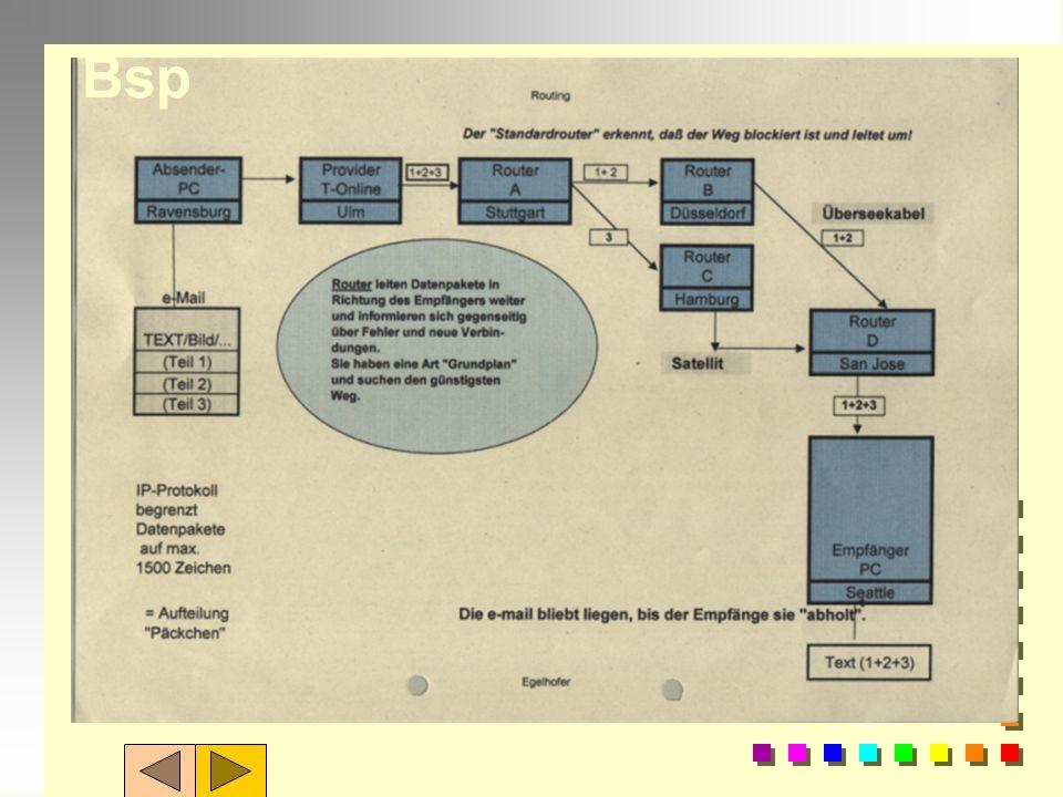 Datentransport im Internet-3- n Rechner (Sender) zerlegt Daten in Pakete, numeriert sie, versieht sie mit Sender- und Empfängeradresse n schickt sie a