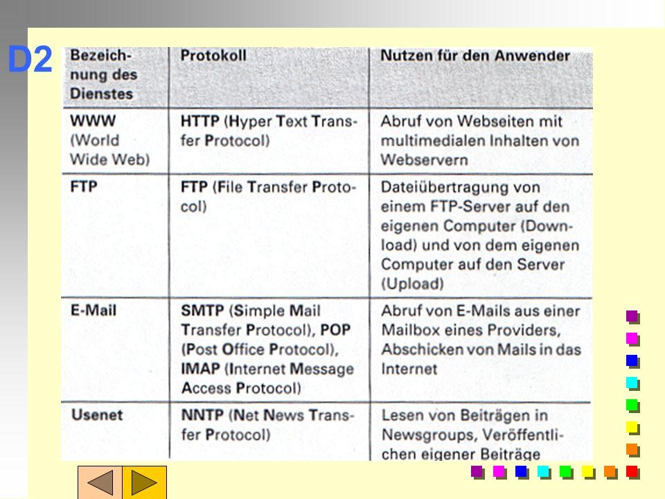 Internet-Dienste: n Kommunikationsdienste: n E-Mail n Usenet = Foren n Chat / IRC n Dateien übertragen mit FTP (upload) n Arbeiten auf fremden Rechner