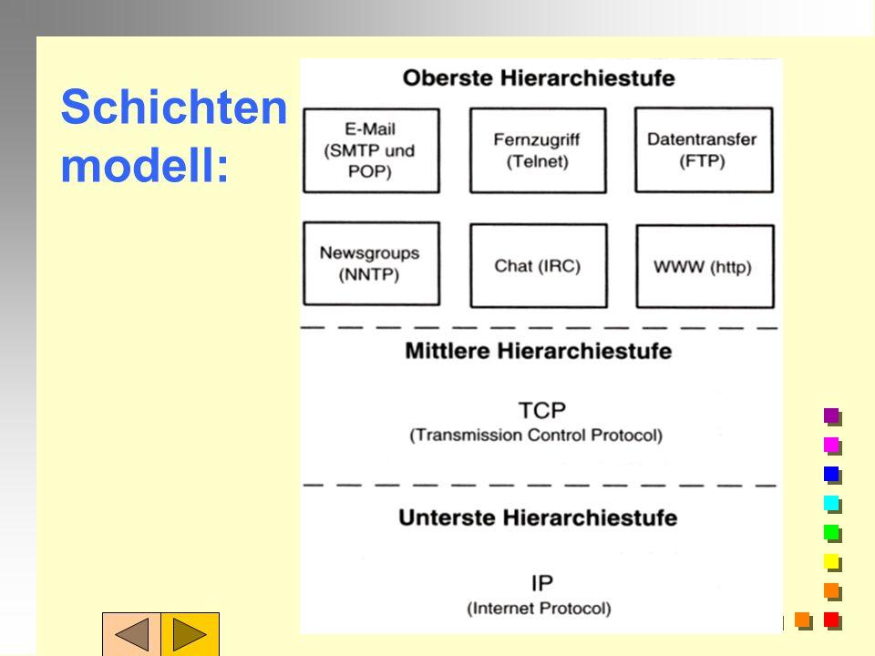 Protokolle setzen aufeinander auf: TCP/IP regelt den Datentransport = Transportprotokoll. Je nach benutztem Internetdienst kommt ein Anwendungsprotoko