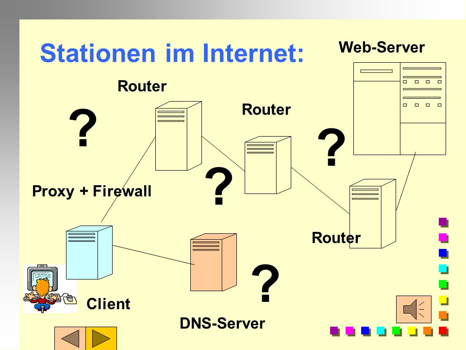 Stationen im Internet: Proxy + Firewall Router DNS-Server Web-Server Router ? ? ? ? Client