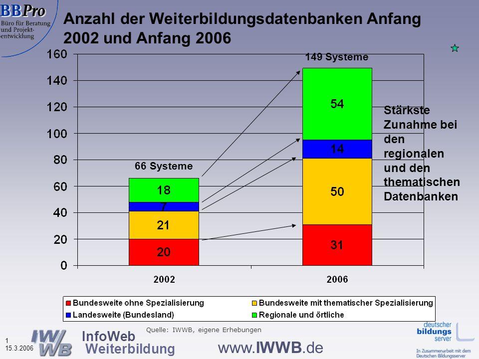 InfoWeb Weiterbildung 1 15.3.2006 www.IWWB.de Anzahl der Weiterbildungsdatenbanken Anfang 2002 und Anfang 2006 Stärkste Zunahme bei den regionalen und den thematischen Datenbanken Quelle: IWWB, eigene Erhebungen 66 Systeme 149 Systeme