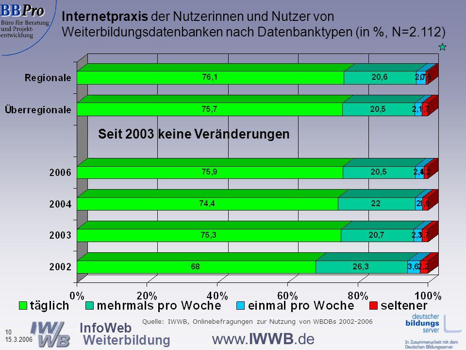 InfoWeb Weiterbildung 9 15.3.2006 www.IWWB.de Betriebsgröße der Arbeitsstätten der Nutzerinnen und Nutzer von Weiterbildungsdatenbanken (in %, N=927)