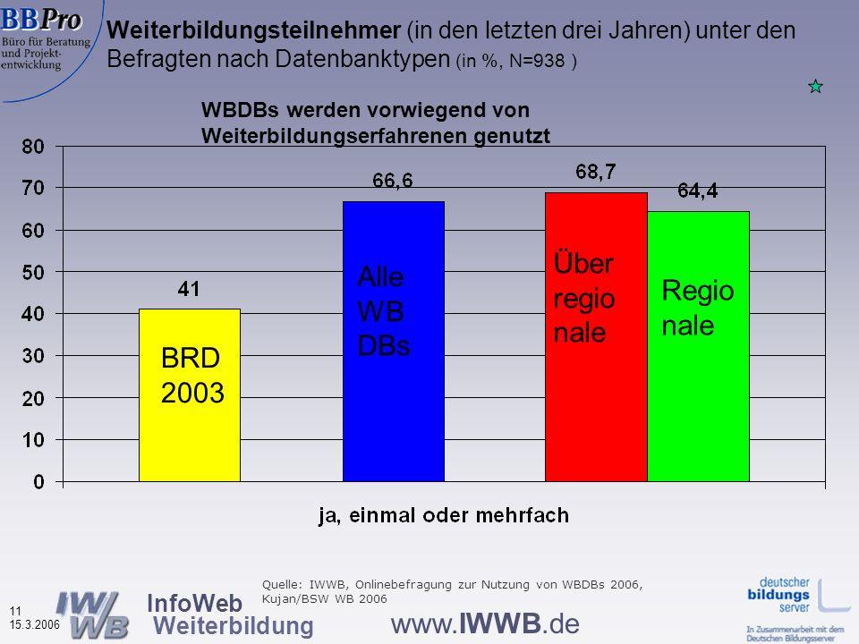InfoWeb Weiterbildung 10 15.3.2006 www.IWWB.de Internetpraxis der Nutzerinnen und Nutzer von Weiterbildungsdatenbanken nach Datenbanktypen (in %, N=2.