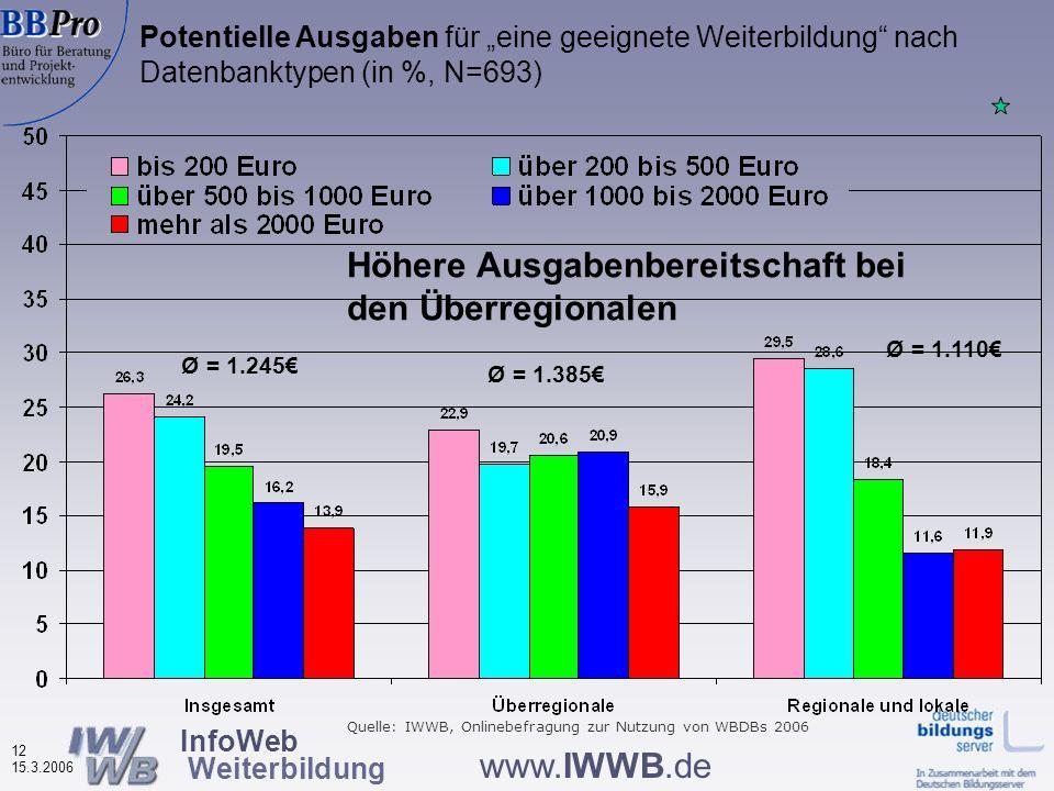 InfoWeb Weiterbildung 11 15.3.2006 www.IWWB.de Weiterbildungsteilnehmer (in den letzten drei Jahren) unter den Befragten nach Datenbanktypen (in %, N=