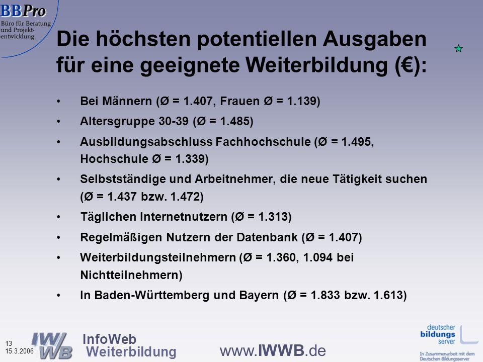 InfoWeb Weiterbildung 12 15.3.2006 www.IWWB.de Quelle: IWWB, Onlinebefragung zur Nutzung von WBDBs 2006 Potentielle Ausgaben für eine geeignete Weiter