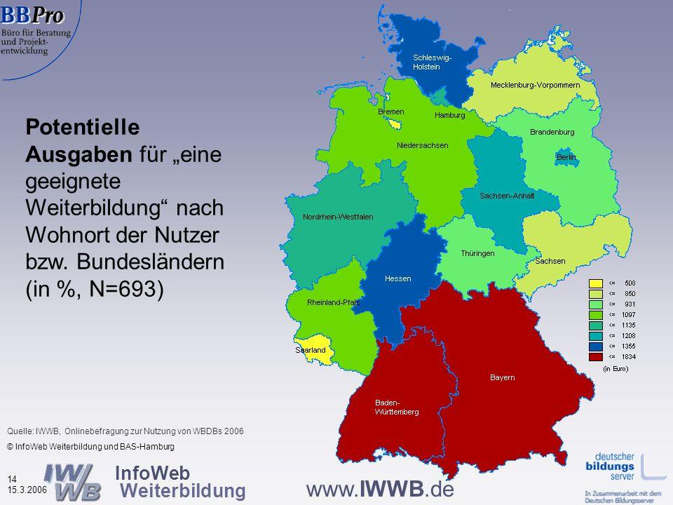 InfoWeb Weiterbildung 13 15.3.2006 www.IWWB.de Bei Männern (Ø = 1.407, Frauen Ø = 1.139) Altersgruppe 30-39 (Ø = 1.485) Ausbildungsabschluss Fachhochs