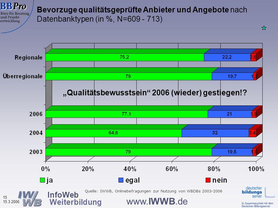InfoWeb Weiterbildung 14 15.3.2006 www.IWWB.de Potentielle Ausgaben für eine geeignete Weiterbildung nach Wohnort der Nutzer bzw. Bundesländern (in %,