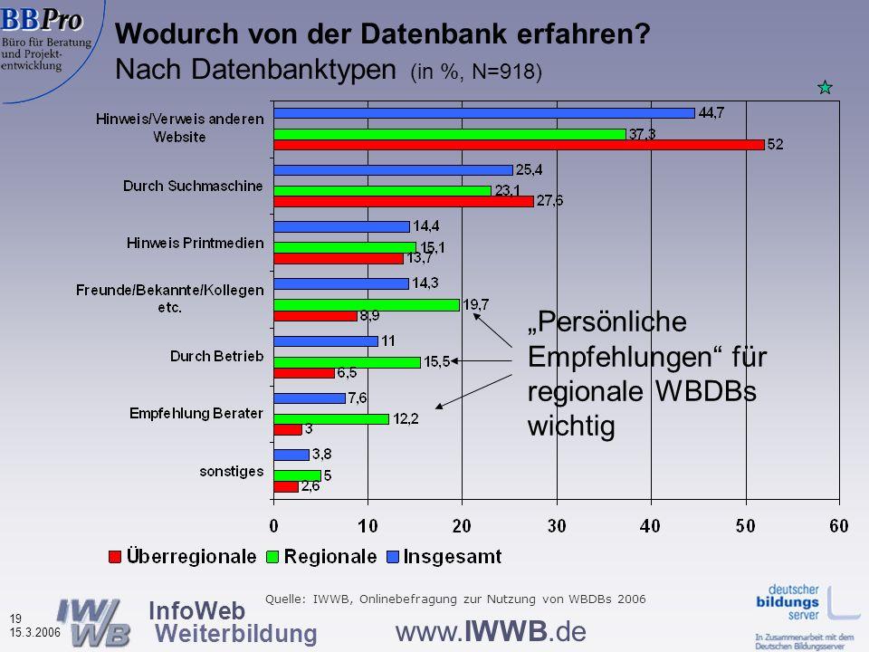 InfoWeb Weiterbildung 18 15.3.2006 www.IWWB.de Vier thematische Bereiche Informationen über Nutzerinnen und Nutzer der Weiterbildungsdatenbanken Nutzu