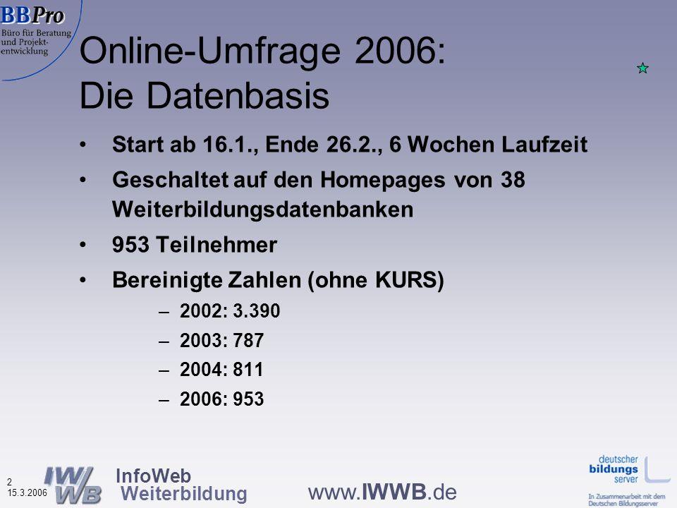 InfoWeb Weiterbildung 2 15.3.2006 www.IWWB.de Start ab 16.1., Ende 26.2., 6 Wochen Laufzeit Geschaltet auf den Homepages von 38 Weiterbildungsdatenbanken 953 Teilnehmer Bereinigte Zahlen (ohne KURS) –2002: 3.390 –2003: 787 –2004: 811 –2006: 953 Online-Umfrage 2006: Die Datenbasis