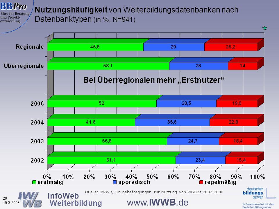 InfoWeb Weiterbildung 19 15.3.2006 www.IWWB.de Wodurch von der Datenbank erfahren? Nach Datenbanktypen (in %, N=918) Quelle: IWWB, Onlinebefragung zur