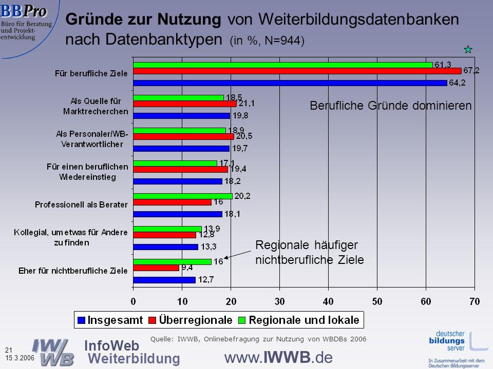InfoWeb Weiterbildung 20 15.3.2006 www.IWWB.de Nutzungshäufigkeit von Weiterbildungsdatenbanken nach Datenbanktypen (in %, N=941) Bei Überregionalen m