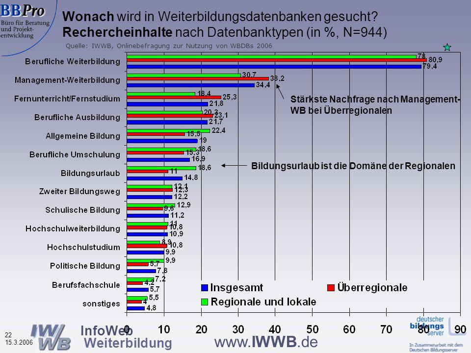 InfoWeb Weiterbildung 21 15.3.2006 www.IWWB.de Gründe zur Nutzung von Weiterbildungsdatenbanken nach Datenbanktypen (in %, N=944) Regionale häufiger n