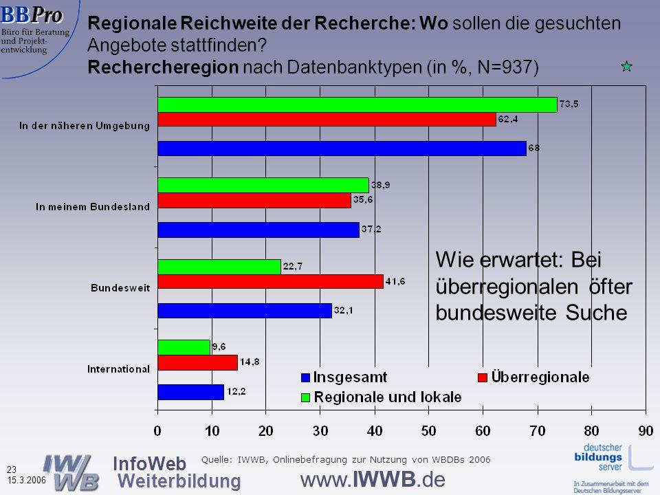 InfoWeb Weiterbildung 22 15.3.2006 www.IWWB.de Wonach wird in Weiterbildungsdatenbanken gesucht? Rechercheinhalte nach Datenbanktypen (in %, N=944) Bi