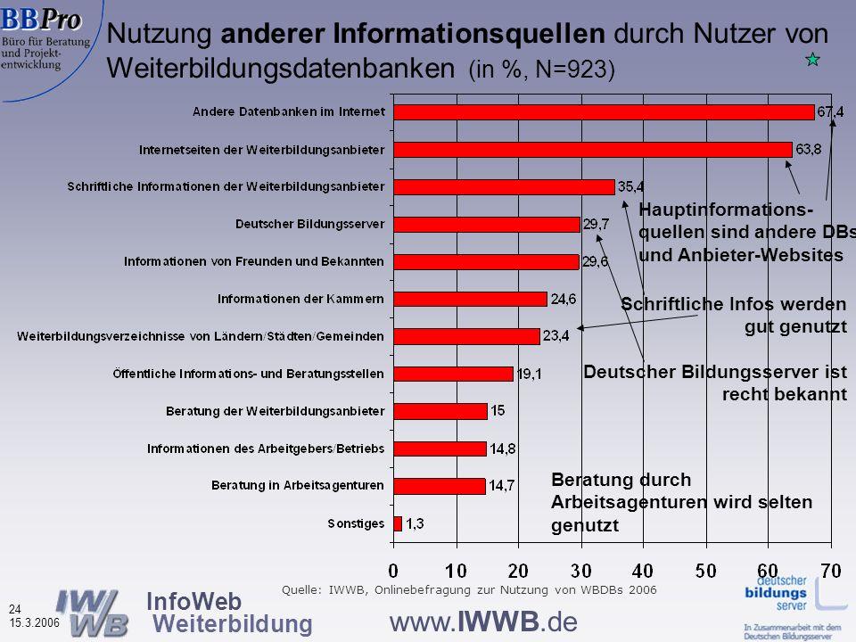 InfoWeb Weiterbildung 23 15.3.2006 www.IWWB.de Regionale Reichweite der Recherche: Wo sollen die gesuchten Angebote stattfinden? Rechercheregion nach