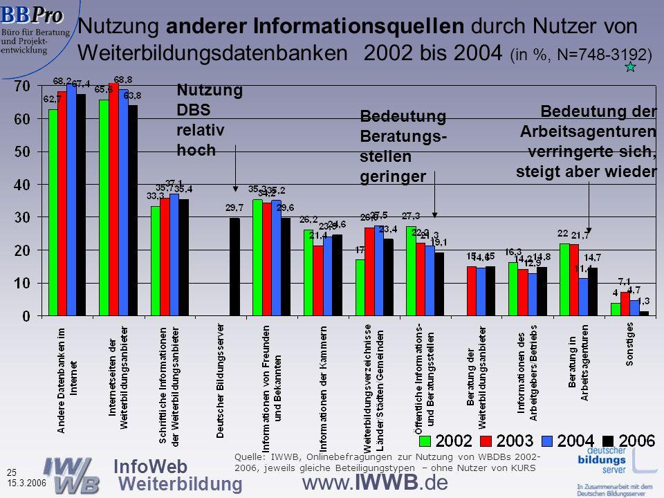 InfoWeb Weiterbildung 24 15.3.2006 www.IWWB.de Nutzung anderer Informationsquellen durch Nutzer von Weiterbildungsdatenbanken (in %, N=923) Hauptinfor
