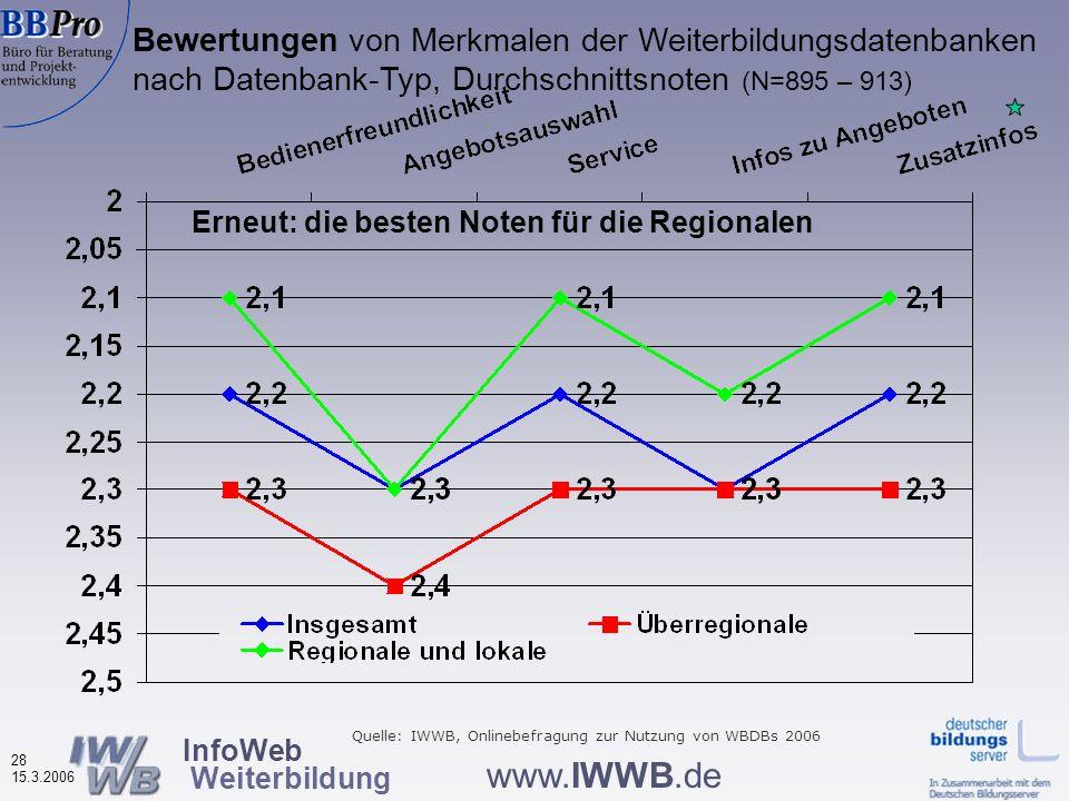 InfoWeb Weiterbildung 27 15.3.2006 www.IWWB.de Bewertungen von Merkmalen der Weiterbildungsdatenbanken (in %, N=895 – 917) Ingesamt erneut positive Be