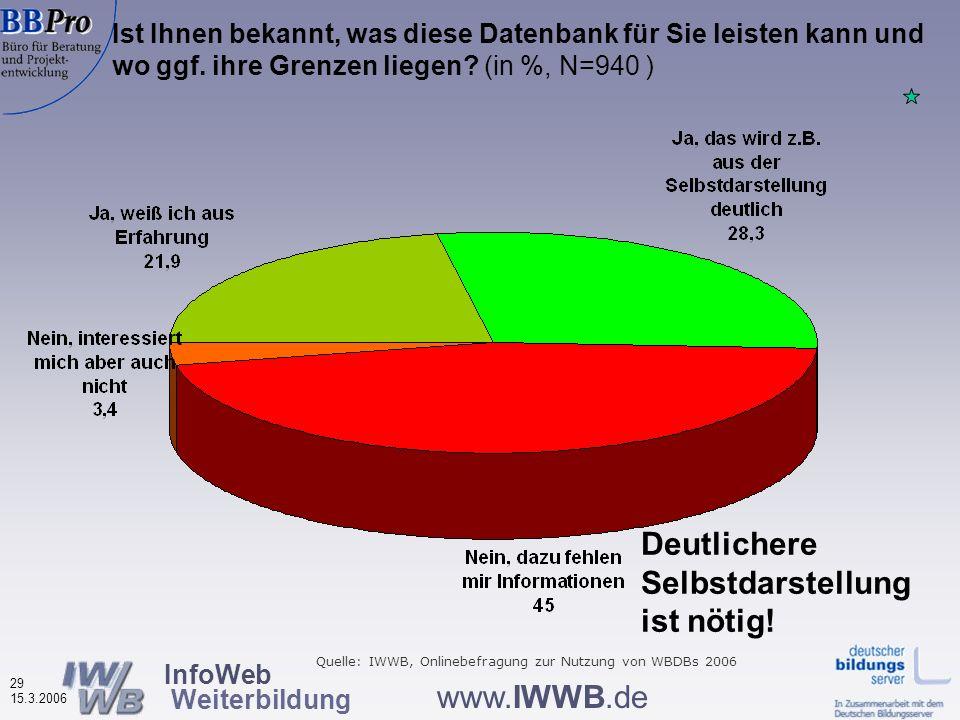 InfoWeb Weiterbildung 28 15.3.2006 www.IWWB.de Bewertungen von Merkmalen der Weiterbildungsdatenbanken nach Datenbank-Typ, Durchschnittsnoten (N=895 –