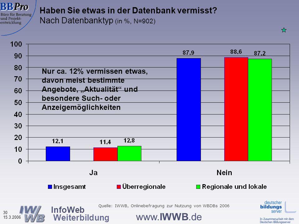 InfoWeb Weiterbildung 29 15.3.2006 www.IWWB.de Ist Ihnen bekannt, was diese Datenbank für Sie leisten kann und wo ggf. ihre Grenzen liegen? (in %, N=9