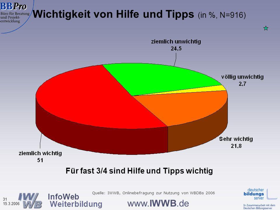 InfoWeb Weiterbildung 30 15.3.2006 www.IWWB.de Haben Sie etwas in der Datenbank vermisst? Nach Datenbanktyp (in %, N=902) Nur ca. 12% vermissen etwas,