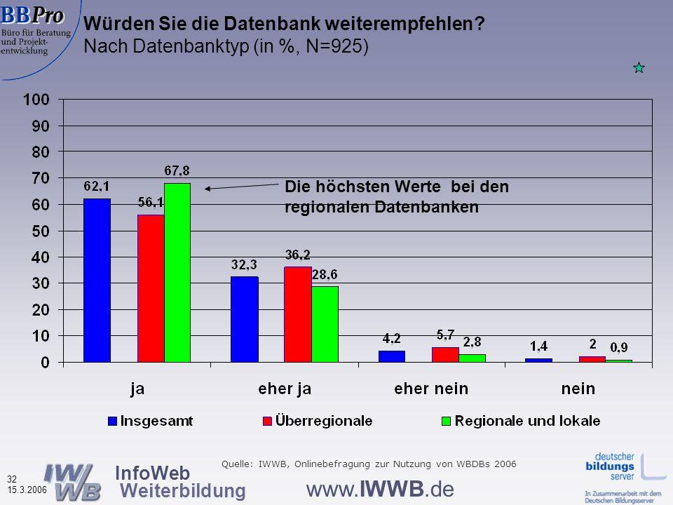 InfoWeb Weiterbildung 31 15.3.2006 www.IWWB.de Wichtigkeit von Hilfe und Tipps (in %, N=916) Für fast 3/4 sind Hilfe und Tipps wichtig Quelle: IWWB, O