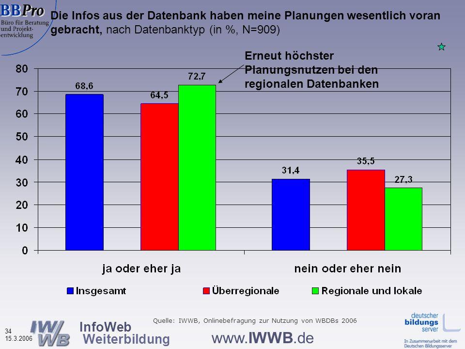 InfoWeb Weiterbildung 33 15.3.2006 www.IWWB.de Vier thematische Bereiche Informationen über Nutzerinnen und Nutzer der Weiterbildungsdatenbanken Nutzu