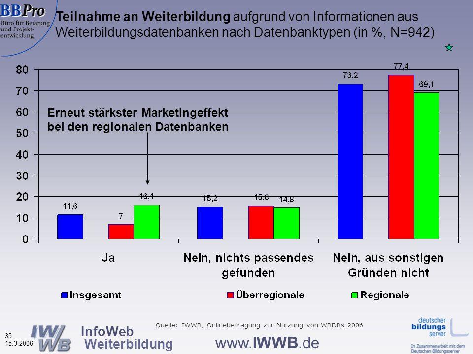 InfoWeb Weiterbildung 34 15.3.2006 www.IWWB.de Die Infos aus der Datenbank haben meine Planungen wesentlich voran gebracht, nach Datenbanktyp (in %, N