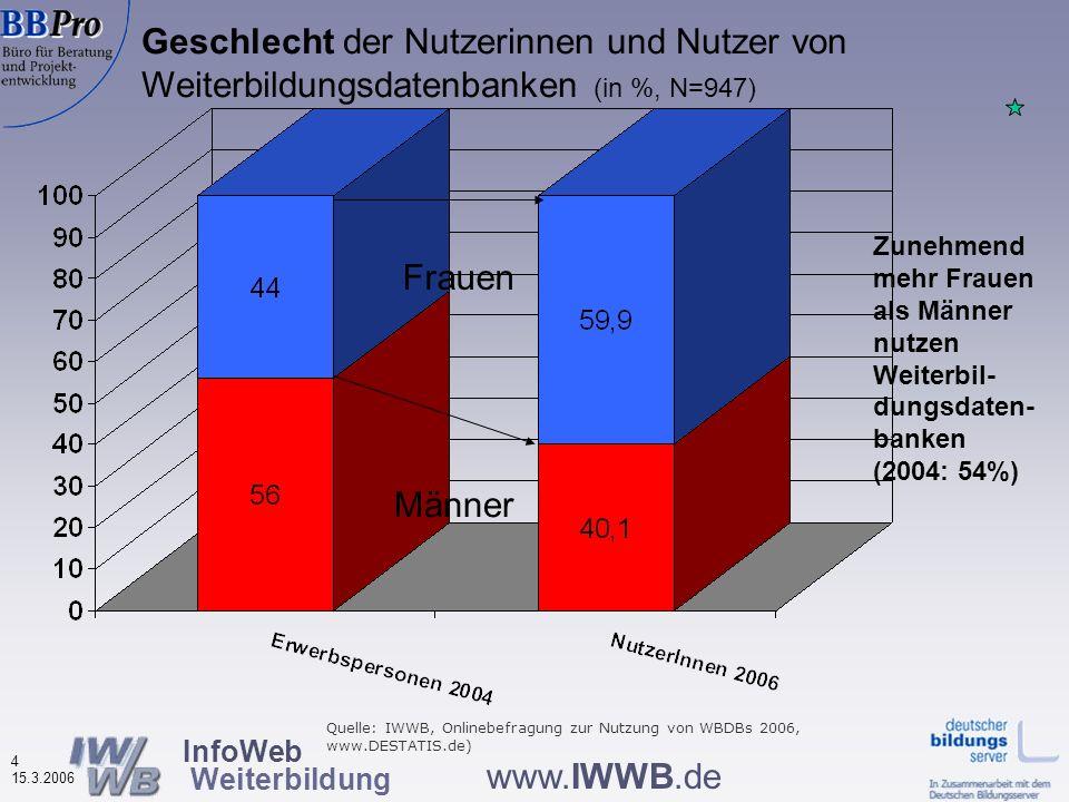 InfoWeb Weiterbildung 24 15.3.2006 www.IWWB.de Nutzung anderer Informationsquellen durch Nutzer von Weiterbildungsdatenbanken (in %, N=923) Hauptinformations- quellen sind andere DBs und Anbieter-Websites Beratung durch Arbeitsagenturen wird selten genutzt Quelle: IWWB, Onlinebefragung zur Nutzung von WBDBs 2006 Schriftliche Infos werden gut genutzt Deutscher Bildungsserver ist recht bekannt