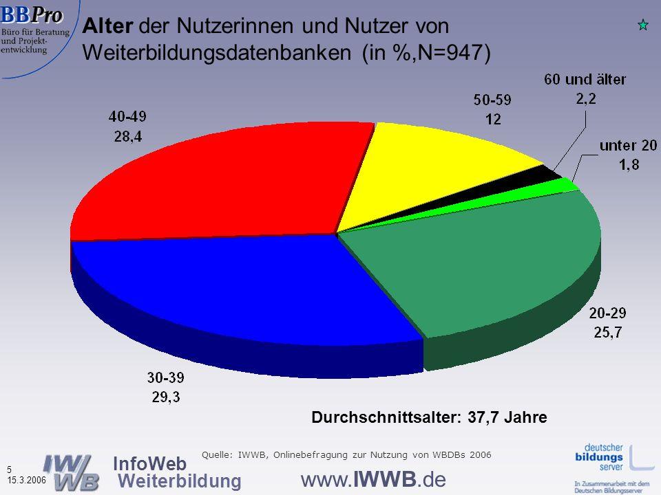 InfoWeb Weiterbildung 25 15.3.2006 www.IWWB.de Nutzung anderer Informationsquellen durch Nutzer von Weiterbildungsdatenbanken 2002 bis 2004 (in %, N=748-3192) Bedeutung der Arbeitsagenturen verringerte sich, steigt aber wieder Bedeutung Beratungs- stellen geringer Quelle: IWWB, Onlinebefragungen zur Nutzung von WBDBs 2002- 2006, jeweils gleiche Beteiligungstypen – ohne Nutzer von KURS Nutzung DBS relativ hoch