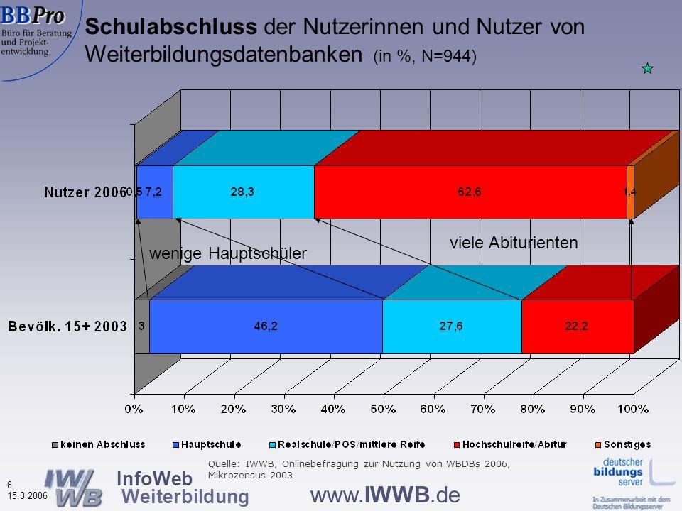 InfoWeb Weiterbildung 6 15.3.2006 www.IWWB.de Schulabschluss der Nutzerinnen und Nutzer von Weiterbildungsdatenbanken (in %, N=944) wenige Hauptschüler viele Abiturienten Quelle: IWWB, Onlinebefragung zur Nutzung von WBDBs 2006, Mikrozensus 2003