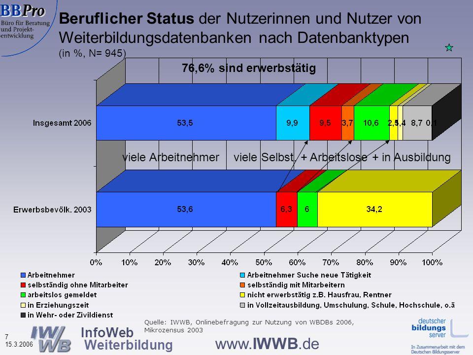 InfoWeb Weiterbildung 7 15.3.2006 www.IWWB.de Beruflicher Status der Nutzerinnen und Nutzer von Weiterbildungsdatenbanken nach Datenbanktypen (in %, N= 945) viele Arbeitnehmerviele Selbst.