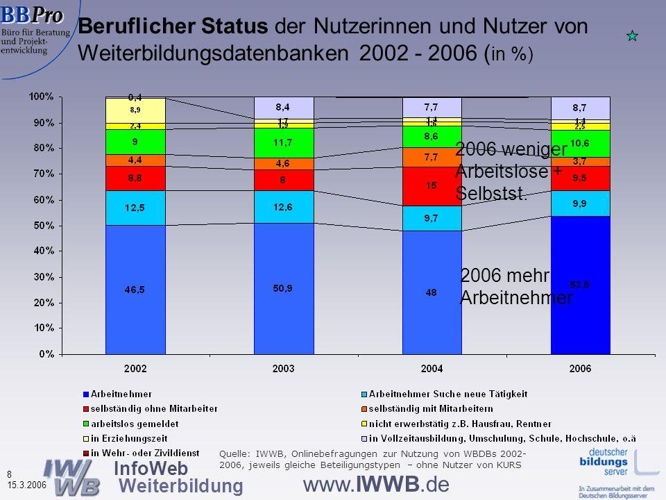 InfoWeb Weiterbildung 18 15.3.2006 www.IWWB.de Vier thematische Bereiche Informationen über Nutzerinnen und Nutzer der Weiterbildungsdatenbanken Nutzungsverhalten Bewertung von Merkmalen der Weiterbildungsdatenbanken Effekte der Datenbanknutzung auf das Weiterbildungsverhalten