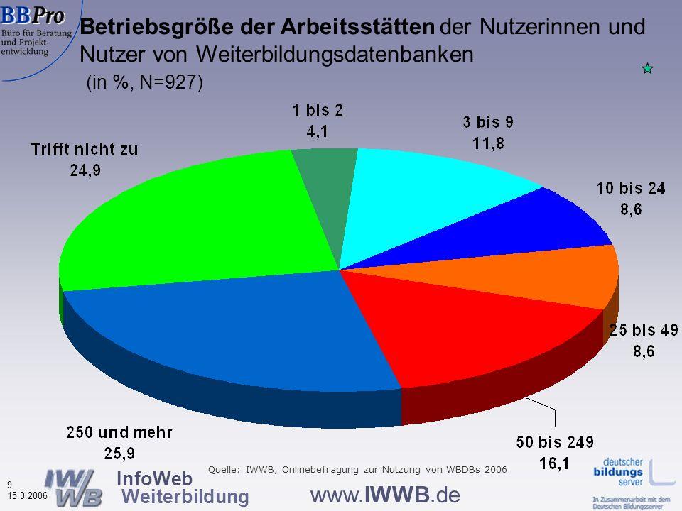 InfoWeb Weiterbildung 9 15.3.2006 www.IWWB.de Betriebsgröße der Arbeitsstätten der Nutzerinnen und Nutzer von Weiterbildungsdatenbanken (in %, N=927) Quelle: IWWB, Onlinebefragung zur Nutzung von WBDBs 2006