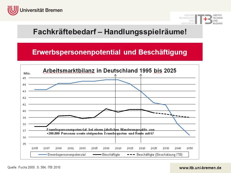 www.itb.uni-bremen.de Quelle: Fuchs 2009, S. 584; ITB 2010 Erwerbspersonenpotential und Beschäftigung Fachkräftebedarf – Handlungsspielräume!