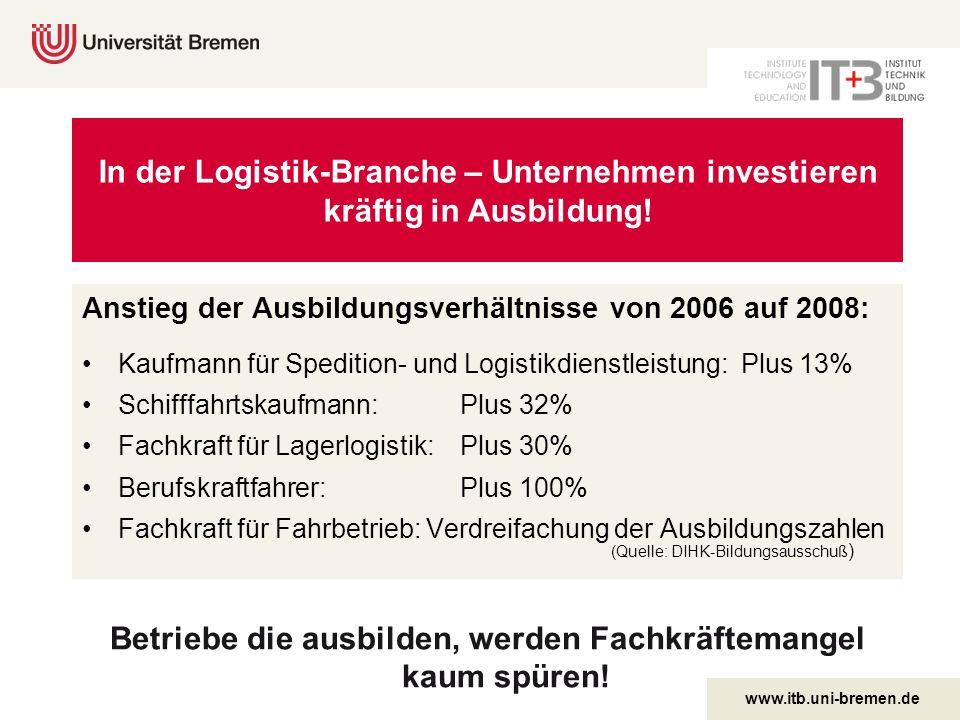 www.itb.uni-bremen.de Anstieg der Ausbildungsverhältnisse von 2006 auf 2008: Kaufmann für Spedition- und Logistikdienstleistung: Plus 13% Schifffahrts
