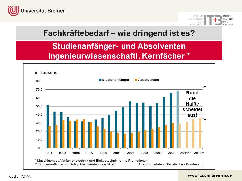 www.itb.uni-bremen.de Labyrinth Warteschleife/Übergangssystem Immer mehr junge Menschen wandern in das Auffangbecken Übergangssystem.