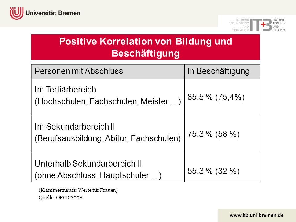 www.itb.uni-bremen.de Positive Korrelation von Bildung und Beschäftigung Personen mit AbschlussIn Beschäftigung Im Tertiärbereich (Hochschulen, Fachsc