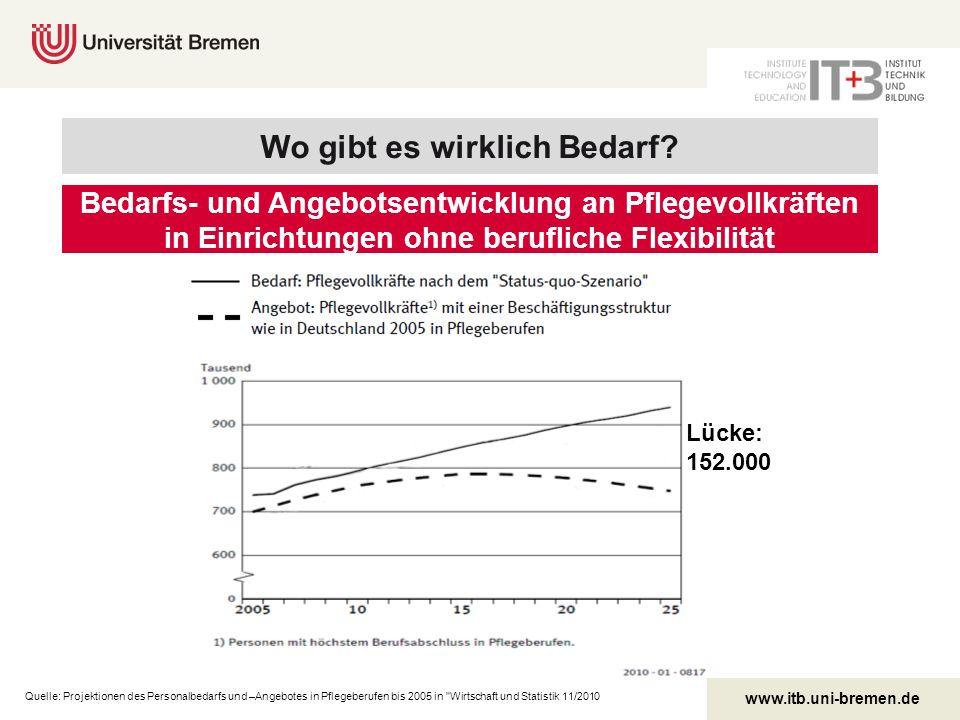 www.itb.uni-bremen.de Bedarfs- und Angebotsentwicklung an Pflegevollkräften in Einrichtungen ohne berufliche Flexibilität Quelle: Projektionen des Per