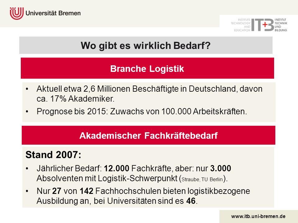 www.itb.uni-bremen.de Branche Logistik Aktuell etwa 2,6 Millionen Beschäftigte in Deutschland, davon ca. 17% Akademiker. Prognose bis 2015: Zuwachs vo