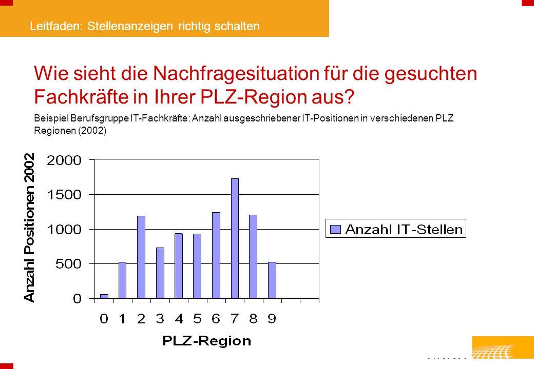 Leitfaden: Stellenanzeigen richtig schalten Wie sieht die Nachfragesituation für die gesuchten Fachkräfte in Ihrer PLZ-Region aus? Beispiel Berufsgrup