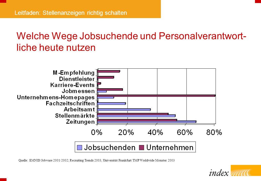 Leitfaden: Stellenanzeigen richtig schalten Welche Wege Jobsuchende und Personalverantwort- liche heute nutzen Quelle: EMNID/Jobware 2001/2002; Recrui