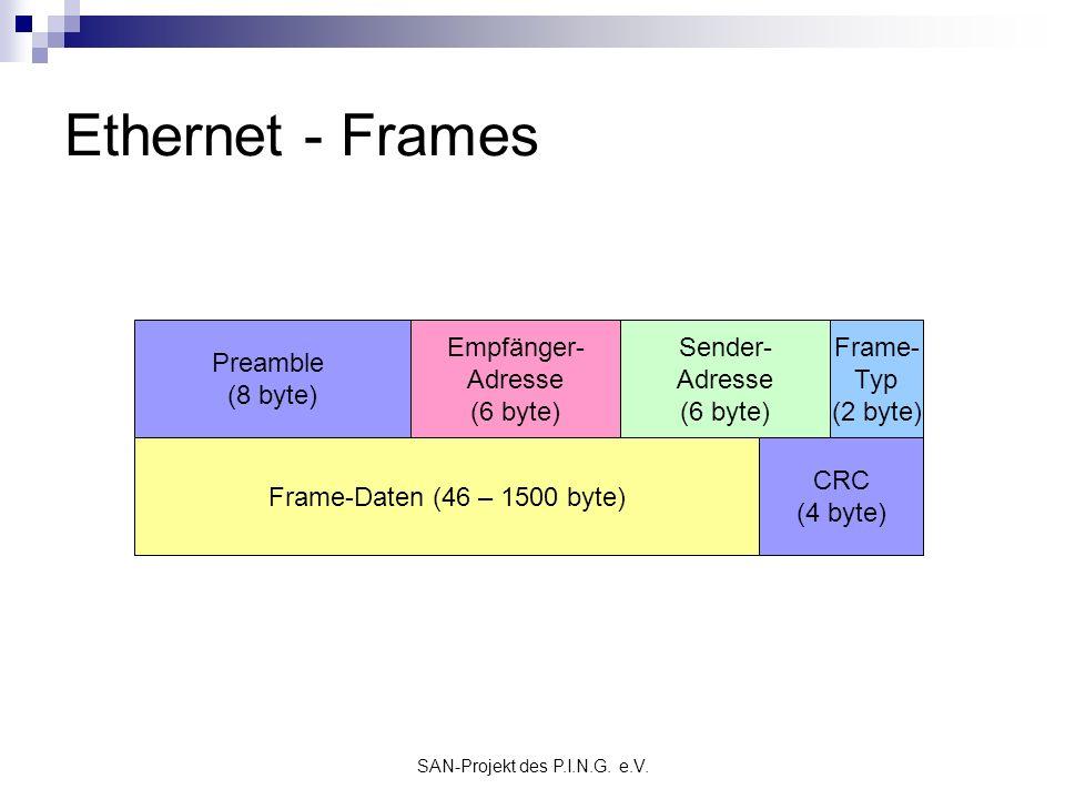 SAN-Projekt des P.I.N.G. e.V. Ethernet - Frames Preamble (8 byte) Empfänger- Adresse (6 byte) Sender- Adresse (6 byte) Frame- Typ (2 byte) Frame-Daten
