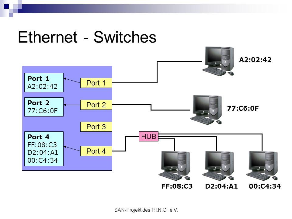 SAN-Projekt des P.I.N.G. e.V. Ethernet - Switches Port 1 Port 2 Port 3 Port 4 HUB A2:02:42 FF:08:C3 Port 1 A2:02:42 Port 4 FF:08:C3 D2:04:A1 00:C4:34