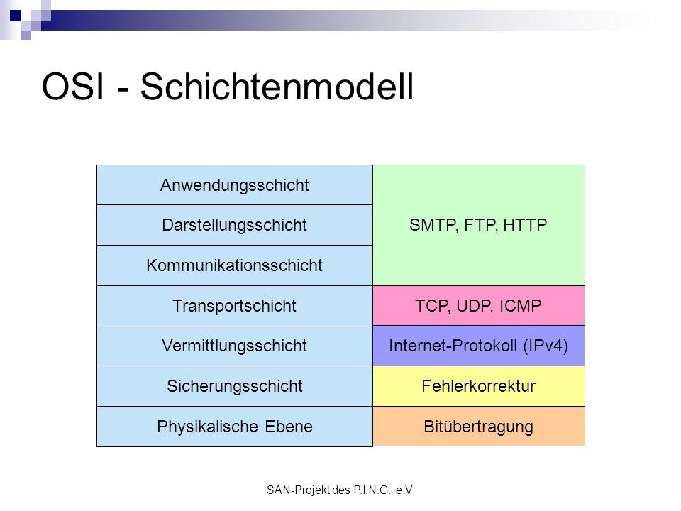 SAN-Projekt des P.I.N.G. e.V. OSI - Schichtenmodell Physikalische Ebene Sicherungsschicht Vermittlungsschicht Transportschicht Kommunikationsschicht D