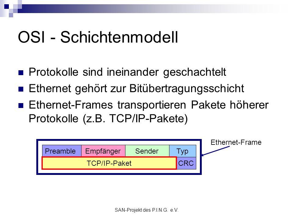 SAN-Projekt des P.I.N.G. e.V. OSI - Schichtenmodell Protokolle sind ineinander geschachtelt Ethernet gehört zur Bitübertragungsschicht Ethernet-Frames