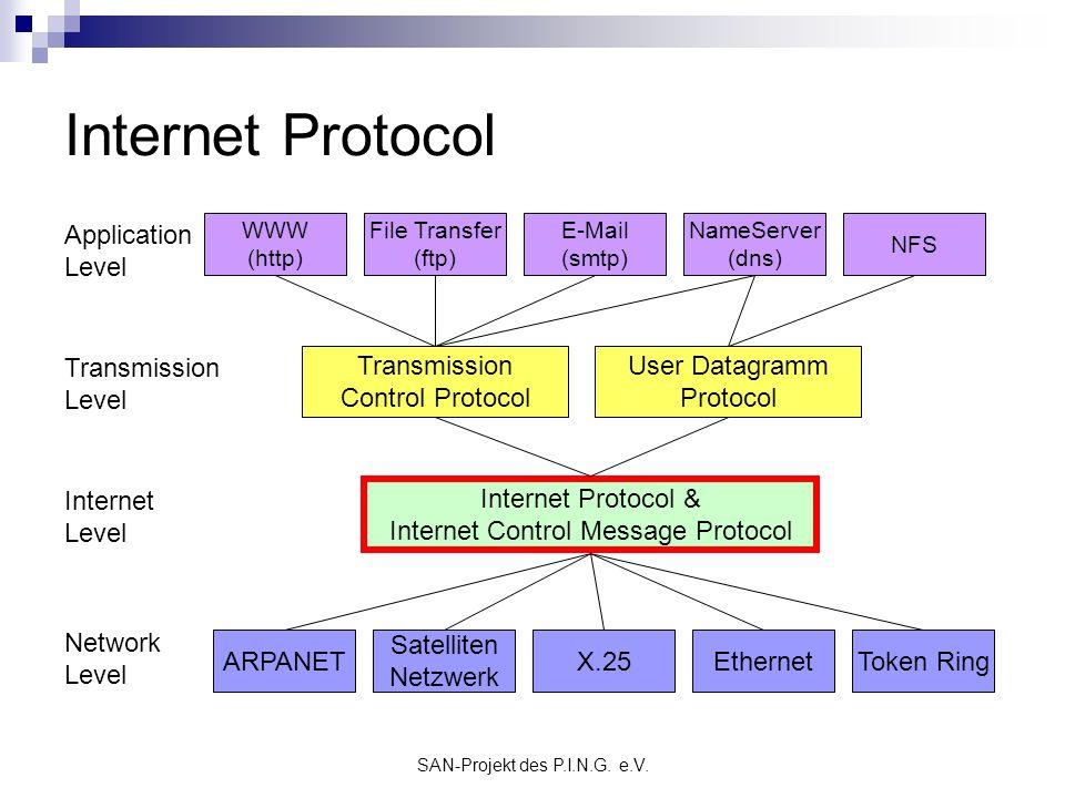 SAN-Projekt des P.I.N.G. e.V. Internet Protocol Application Level Transmission Level Internet Level Network Level ARPANET Satelliten Netzwerk X.25Ethe