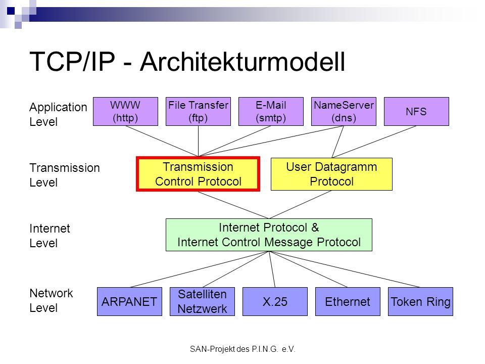 SAN-Projekt des P.I.N.G. e.V. TCP/IP - Architekturmodell Application Level Transmission Level Internet Level Network Level ARPANET Satelliten Netzwerk