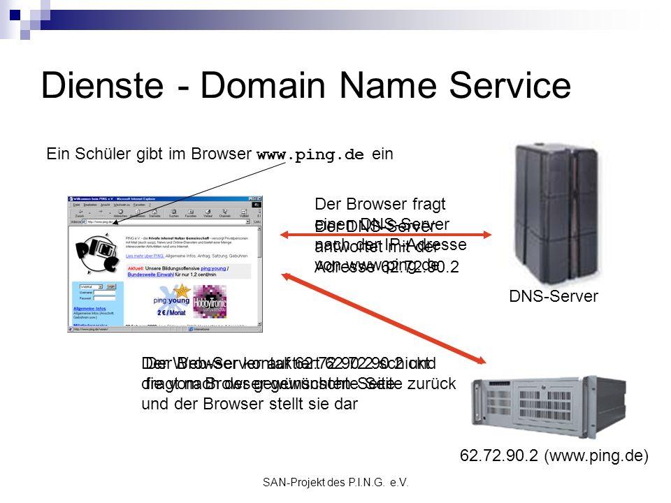SAN-Projekt des P.I.N.G. e.V. Dienste - Domain Name Service Ein Schüler gibt im Browser www.ping.de ein Der Browser fragt einen DNS-Server nach der IP