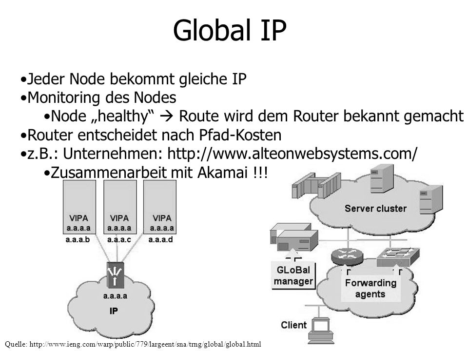 Global IP Jeder Node bekommt gleiche IP Monitoring des Nodes Node healthy Route wird dem Router bekannt gemacht Router entscheidet nach Pfad-Kosten z.